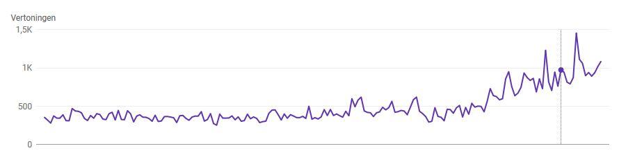 hoger in google meer vertoningen Hoe kom ik hoger in Google, binnen een maand?