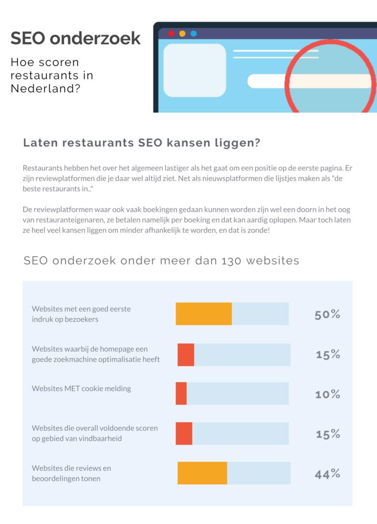 seo restaurants 433982411 Onderzoek: Hoe scoren Restaurants op gebied van SEO?